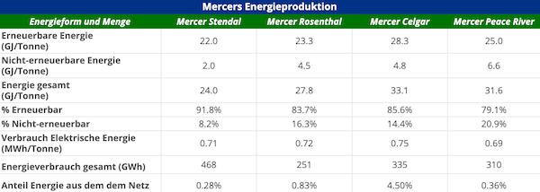 DE Mercer Energy Performance 2020