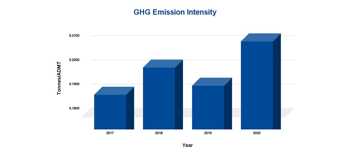 mercer-sustainability-climate-change-ghg-emission-intensity