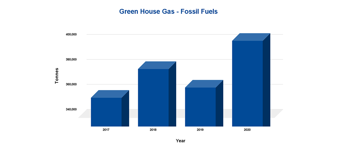 mercer-sustainability-climate-change-green-house-gas-fossil-fuels